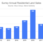 Surrey Land Sales