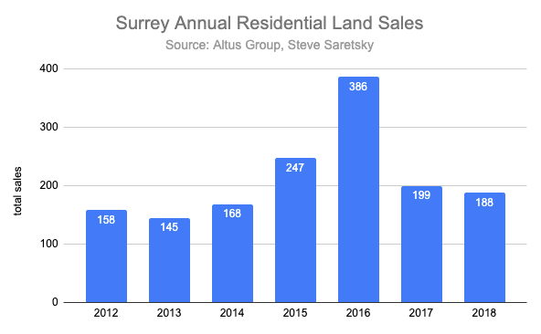 Surrey Land Sales