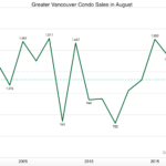 Greater Vancouver condo sales August