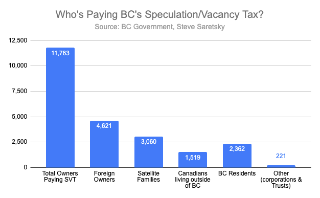 BC Speculation tax numbers