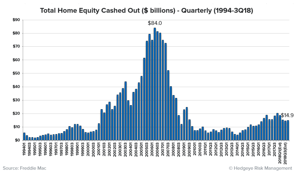 Cash out refinances in US