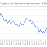 Construction business insolvency in Canada