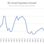 British Columbia Population Growth