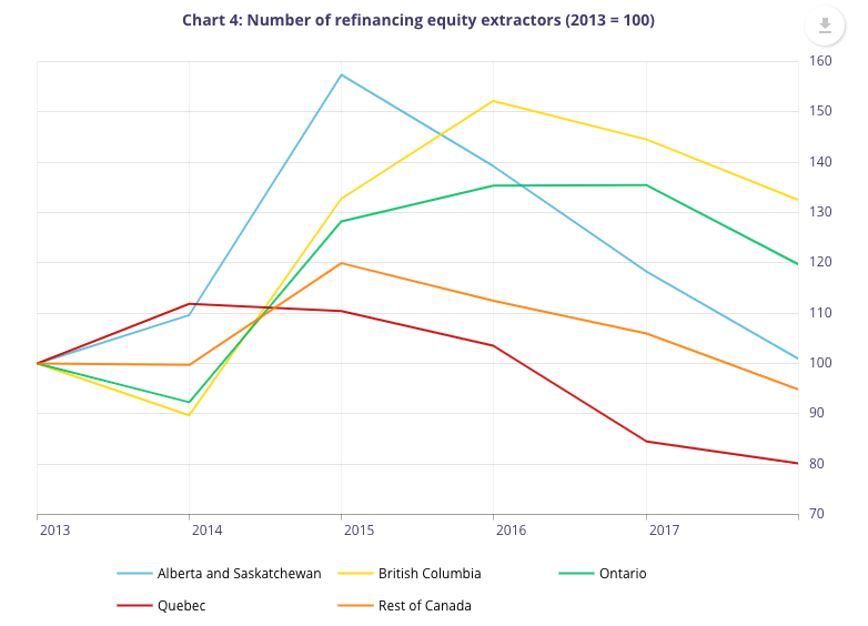 home equity extraction by province
