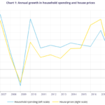 House prices and household spending