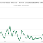 Percent of condos sold above asking price