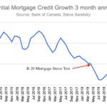 Canada mortgage credit growth