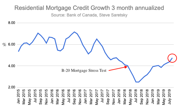 Canada mortgage credit growth