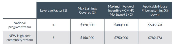 First time Home buyer incentive