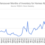 Months of inventory for luxury homes
