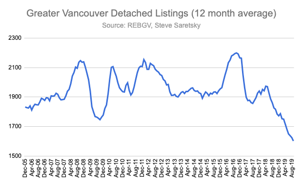 detached listings in Vancouver