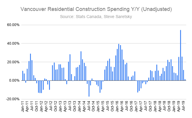 Residential Investment in Vancouver