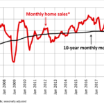 Canada national home sales