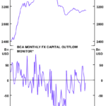 Chinese capital outflows