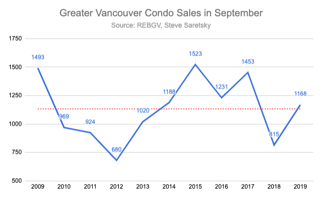 Greater Vancouver condo sales for September