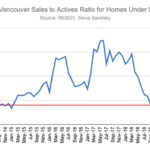 sales / actives ratio for Greater Vancouver