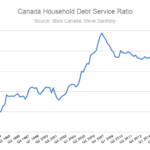Canada household debt service ratio