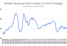 Chart of new listings in Greater Vancouver