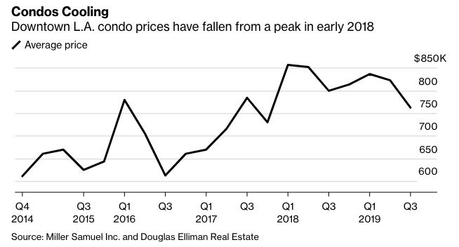 Downtown LA condo prices