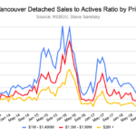 Detached sales to actives ratio