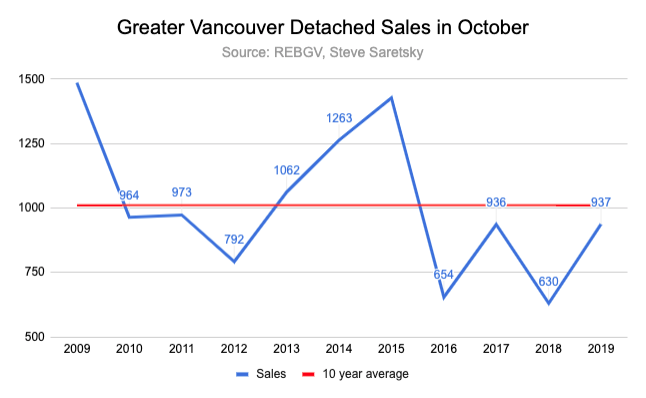 Vancouver detached sales