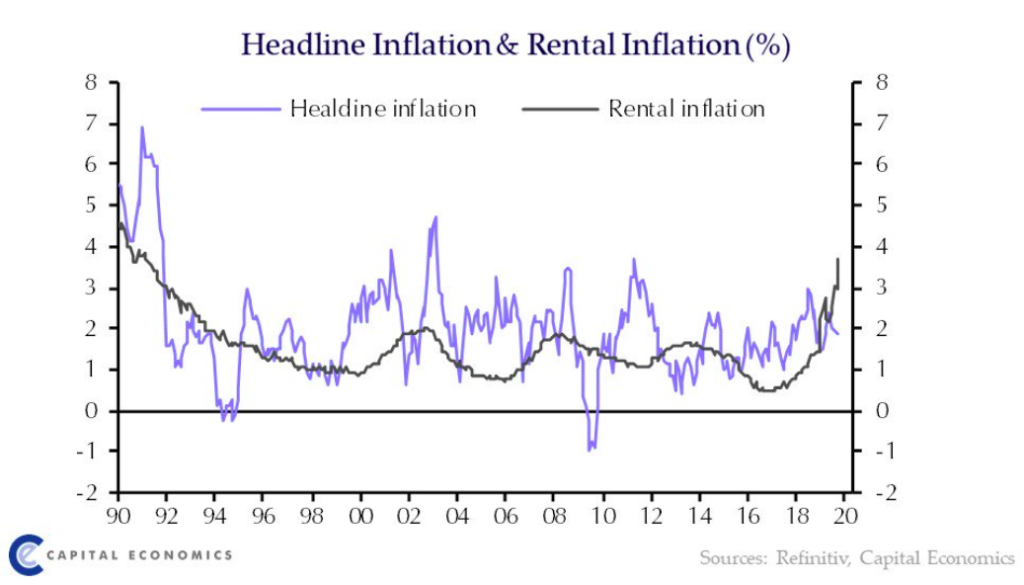 rent inflation in Canada