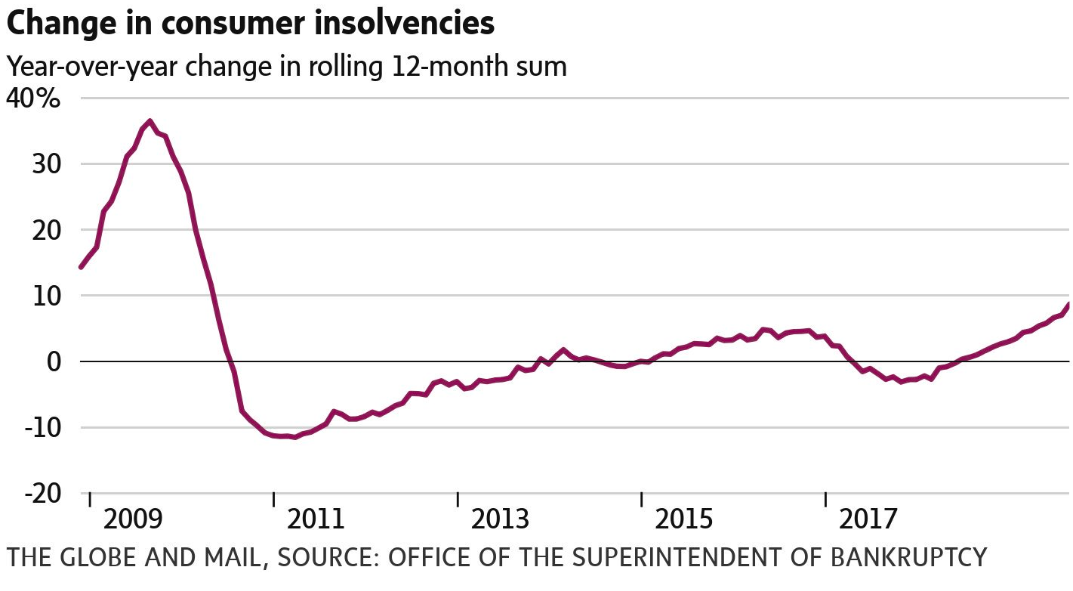 consumer insolvency growth