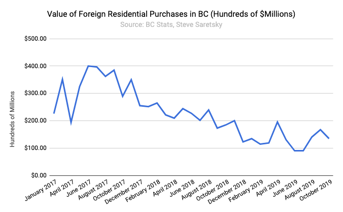 BC foreign buyers