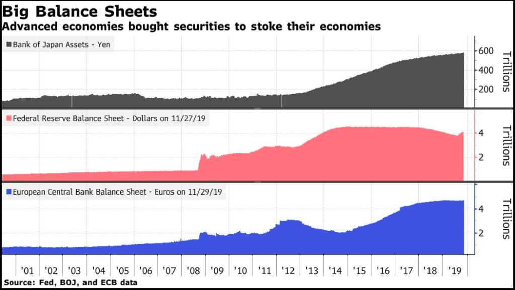 global central bank balance sheets