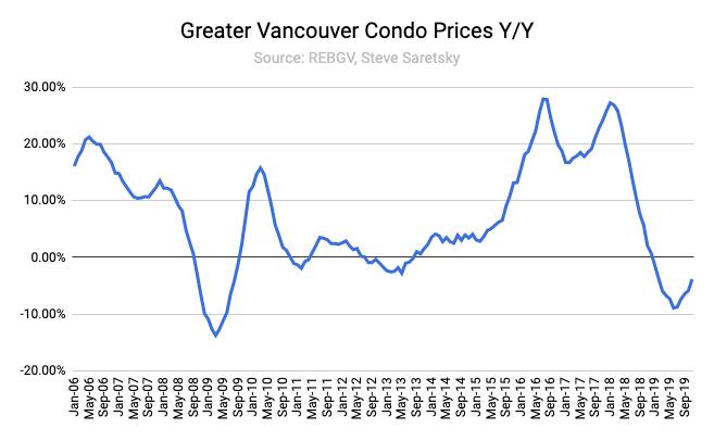 condo price change Vancouver