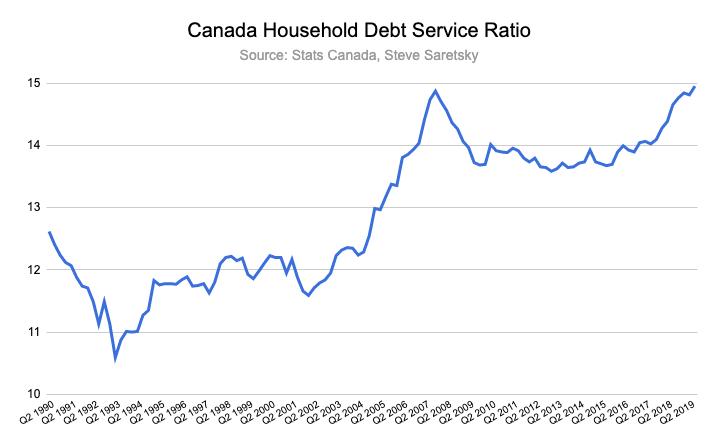 Canada household debt service ratio