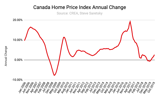 Canadian real estate prices