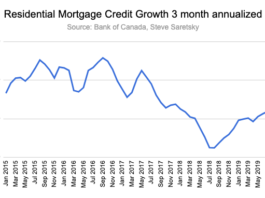 mortgage credit growth Canada