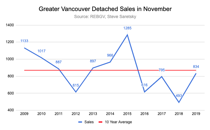 November detaches sales in Greater Vancouver