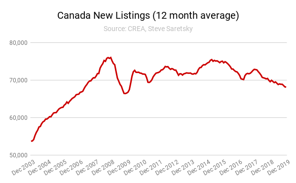 canada new listings