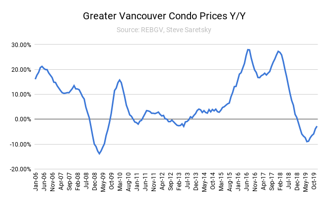 Vancouver apartment completions