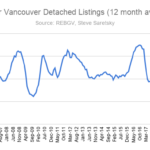 Greater Vancouver Detached Listings (12 month average)