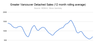 Greater Vancouver Detached Sales (12 month rolling average)