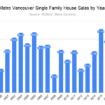single family house sales