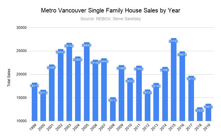 single family house sales