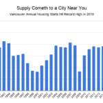 Vancouver Annual housing starts