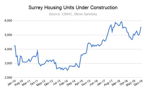 Surrey homes under construction