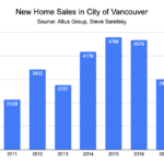 Vancouver new home sales by year