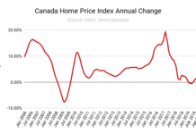 Canadian home price growth
