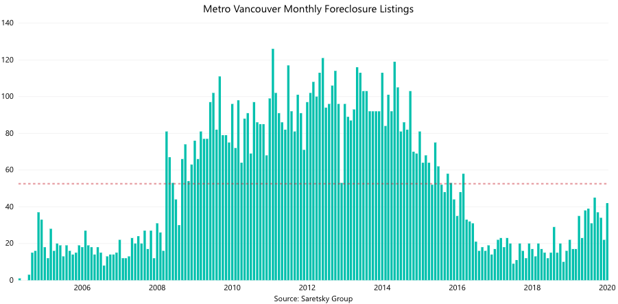 foreclosure listings Metro Vancouver